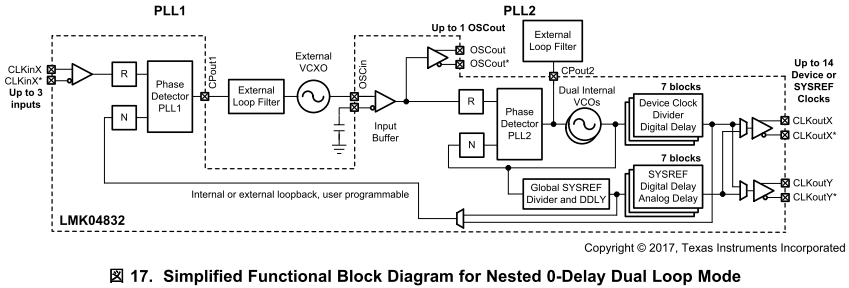 Dual Loop With Nested 0-Delay