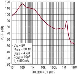 LT3045リップル除去率グラフ