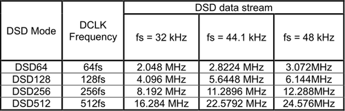 DSDStreamテーブル表